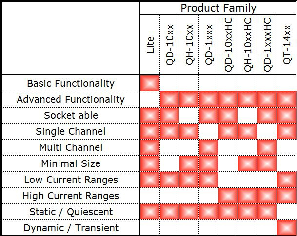 Product-Family-Overview